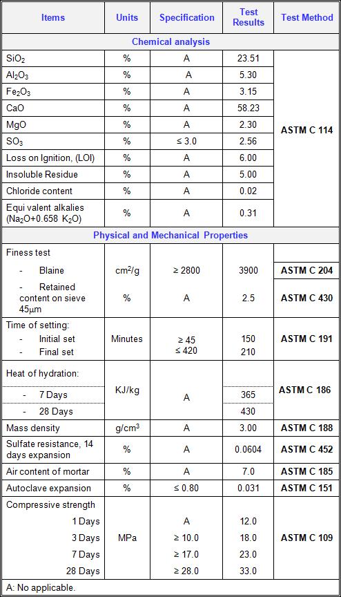 Astm C1157 Type Gu